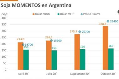 En las últimas tres devaluaciones en mayo 2018, septiembre del mismo año y agosto de 2019, la suba del tipo de cambio se ve acompañada por una baja de los precios en dólares.