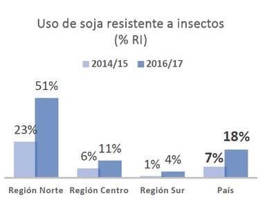 La evolución de la adopción de la soja resistente a insectos