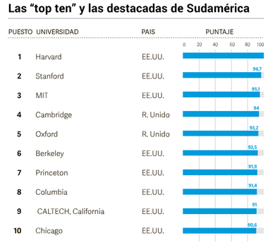 "Las ""top ten"" universidades y las destacadas de Sudamérica"