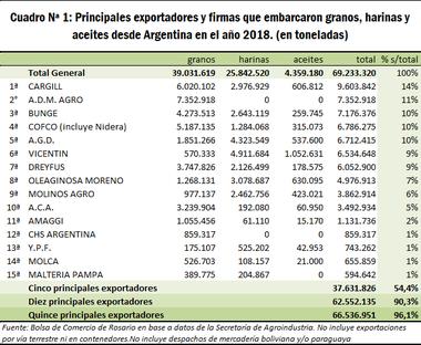 Los quince principales exportadores de granos y subproductos