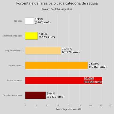 La situación de sequía en Córdoba