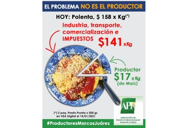 En la polenta de maíz, el agricultor gana $17 por kilo mientras que el producto final cuesta $141