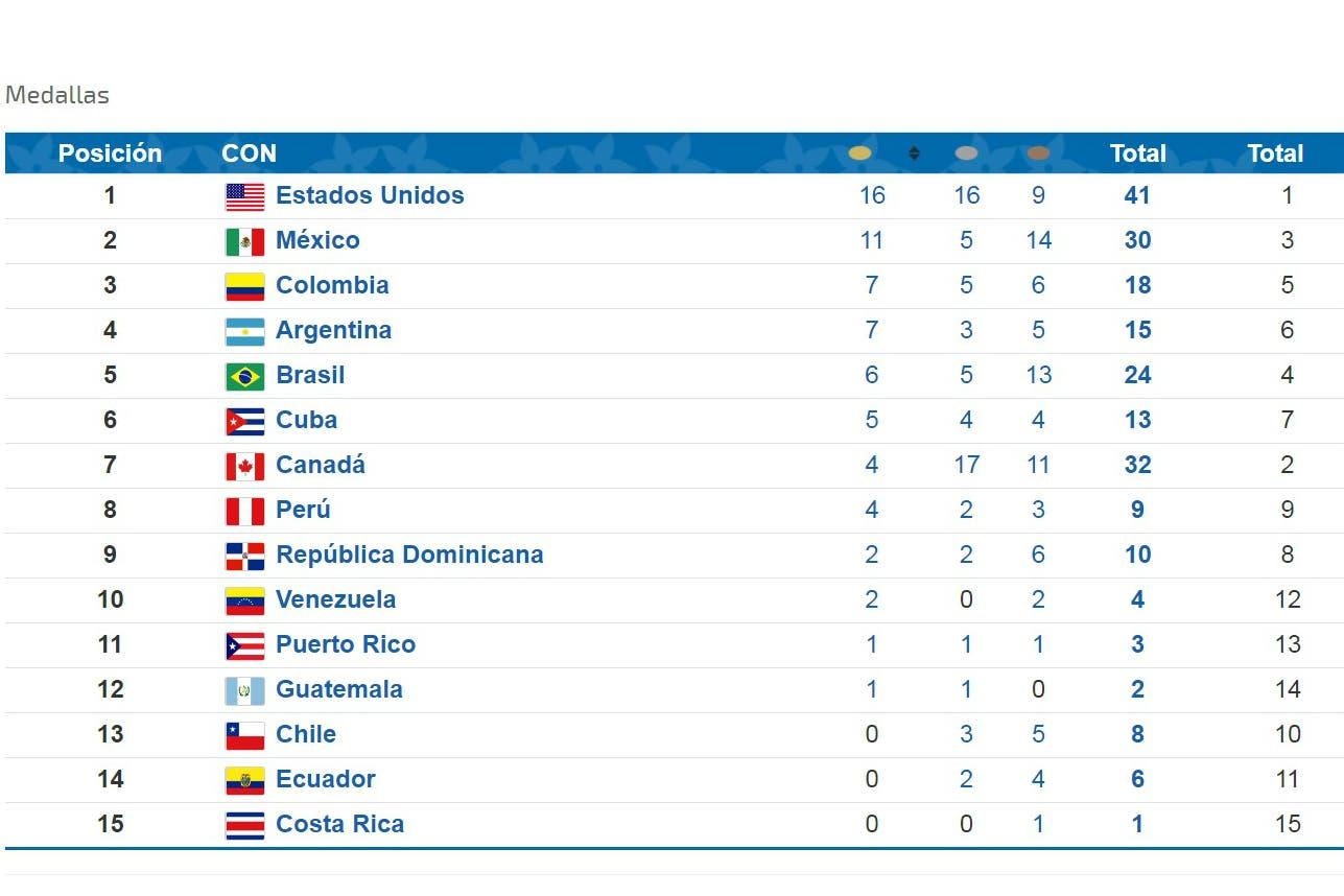 El medallero de los Juegos Panamericanos 2019