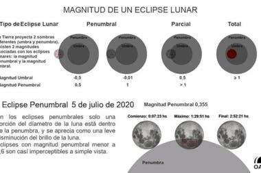 Magnitud de un eclipse lunar