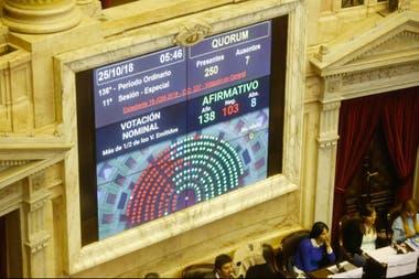 El tablero de la votación en Diputados