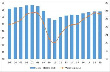 Stock total y vacas
