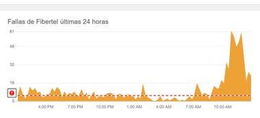 El indicador de las fallas registradas por una de las compañías de internet durante la mañana del domingo