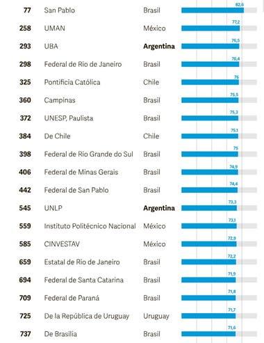 Las universidades más destacadas de Sudamérica