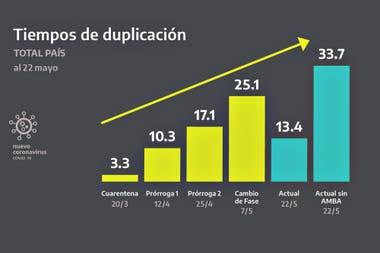 Tiempos de duplicación