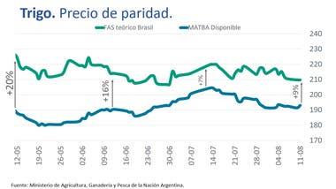 Brecha entre Brasil y la Argentina
