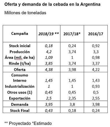 El escenario del cultivo en la Argentina