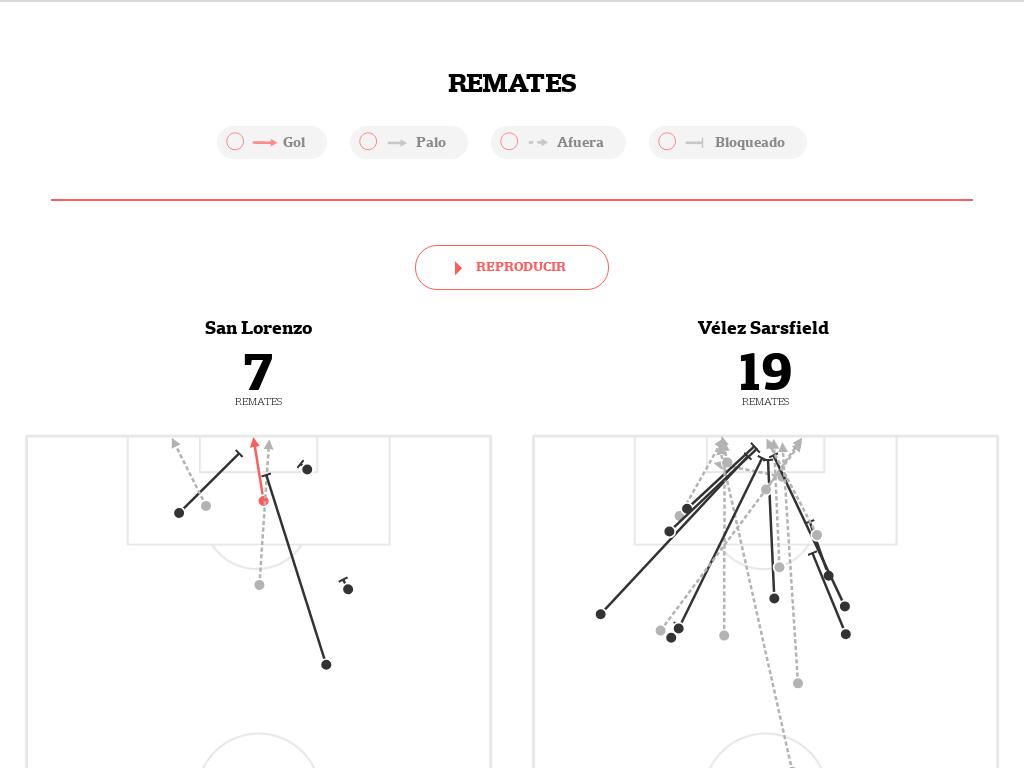 Todos los datos de San Lorenzo-Vélez, por la Superliga: el mapa de los pases, los remates y cómo se movió cada jugador