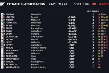 Las posiciones finales del Gran Premio de Austria