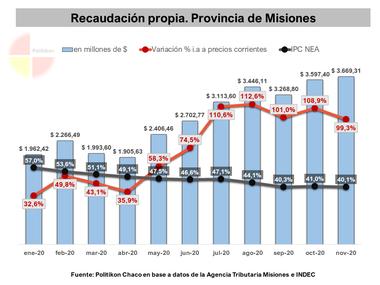 Desde julio, la recaudación provincial se duplica versus 2019 en Misiones; más del doble que Córdoba, la provincia que le sigue