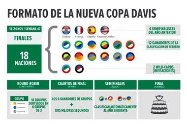 Copa Davis  paso a paso, cómo se disputará el torneo a partir de 2019 2bd7ae4aba31
