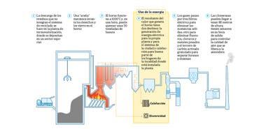 La incineracin de basura deber esperar porque hasta el momento no encontr inversores privados
