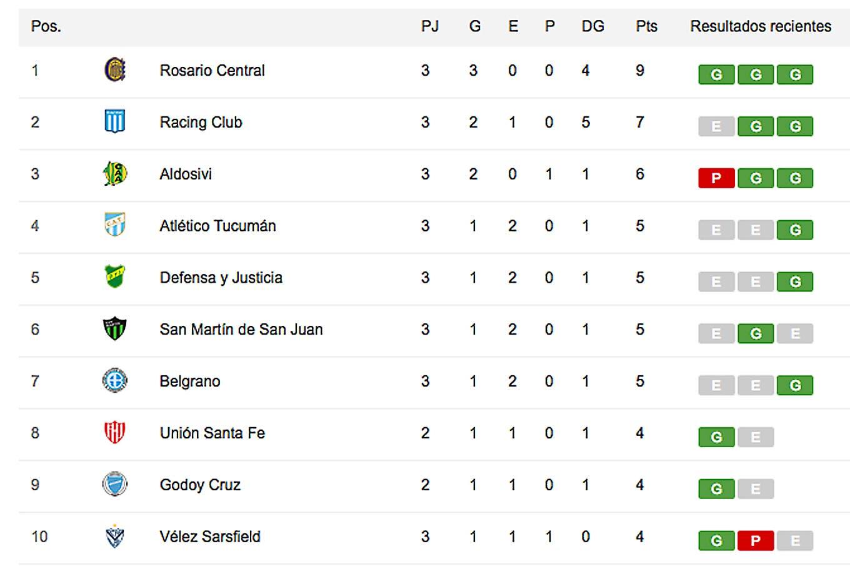 Así está la tabla de posiciones de la Superliga, con Rosario Central como único puntero