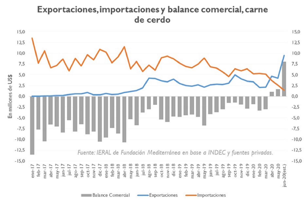 Alrededor del 90% de las exportaciones de porcino argentino son para China