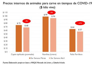 Precios del cerdo, novillito y pollo entre la tercera semana de marzo y la tercera de abril