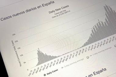 """La imagen de una """"segunda ola"""" está vinculada a las curvas que dan cuenta de la evolución de la pandemia."""