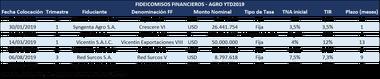 Fideicomisos financieros agro