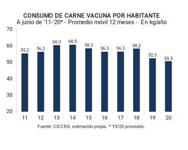 El consumo en el mes de junio desde 2011