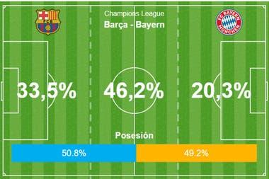 Las estadísticas de OPTA muestran que la posesión de balón fue pareja. Pero el dominio de Bayern Munich fue abrumador