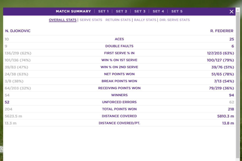 La final de Wimbledon: Federer superó a Djokovic desde las estadísticas, pero cedió en un ítem clave