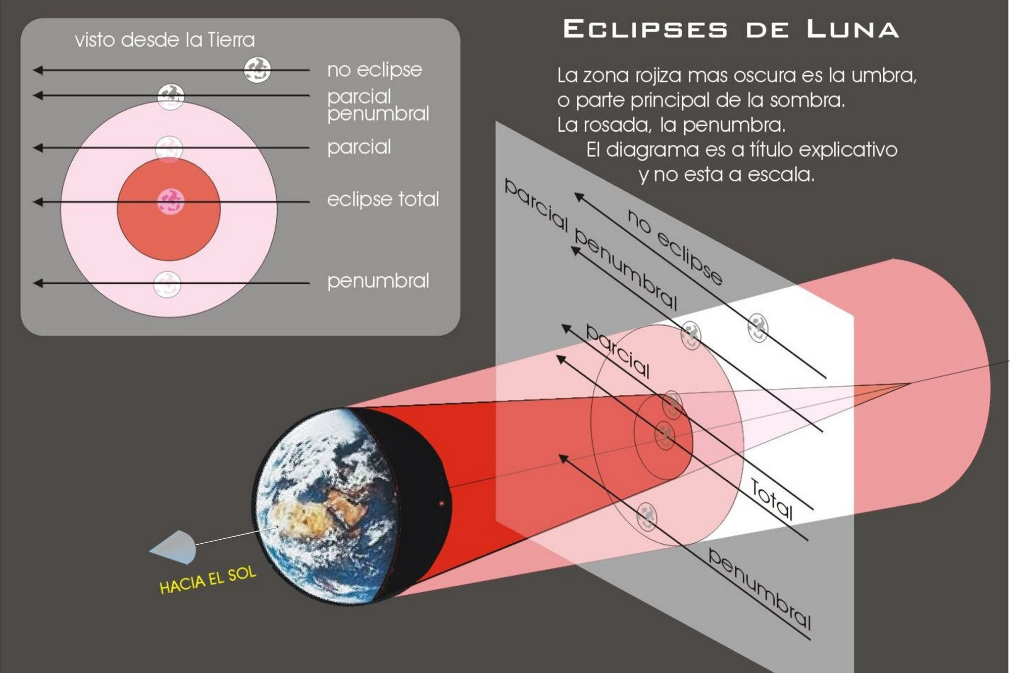 Eclipse lunar 2018: preparate para el más largo del siglo