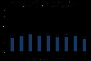 El consumo de carne vacuna en los primeros meses del año desde 2011
