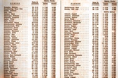 Los nombres del listado de personas adheridas al partido nazi en los años 30