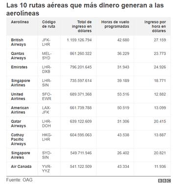 Las 10 rutas aéreas que más dinero generan a las aerolíneas