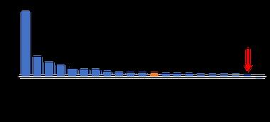 Tasa de crecimiento anual en el mundo de la molienda de soja