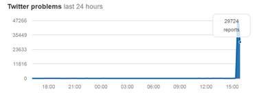 Los reportes de problemas en Twitter en todo el mundo según el sitio especializado Down Detector