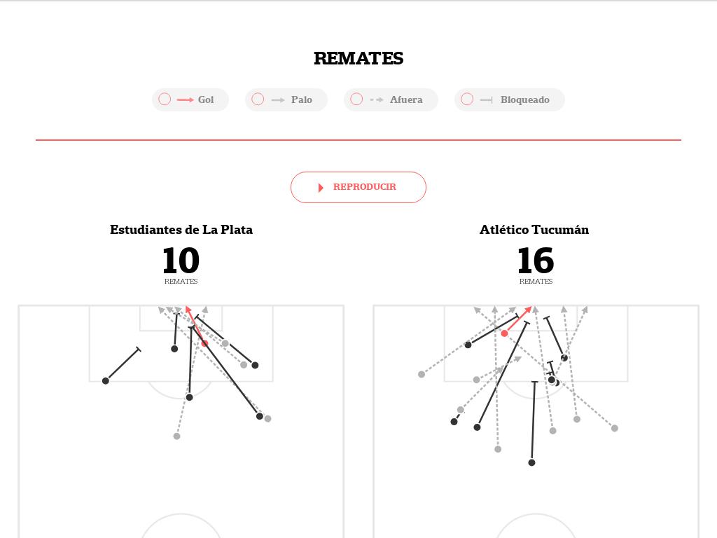 Todos los datos de Estudiantes-Atlético Tucumán, por la Superliga: el mapa de los pases, los remates y cómo se movió cada jugador