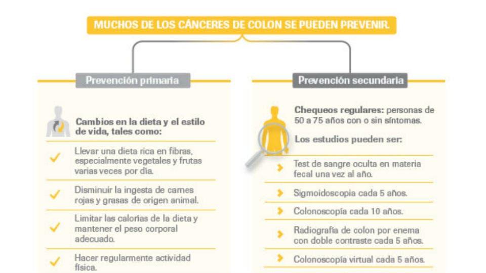 Cuales son los sintomas de cancer en el colon