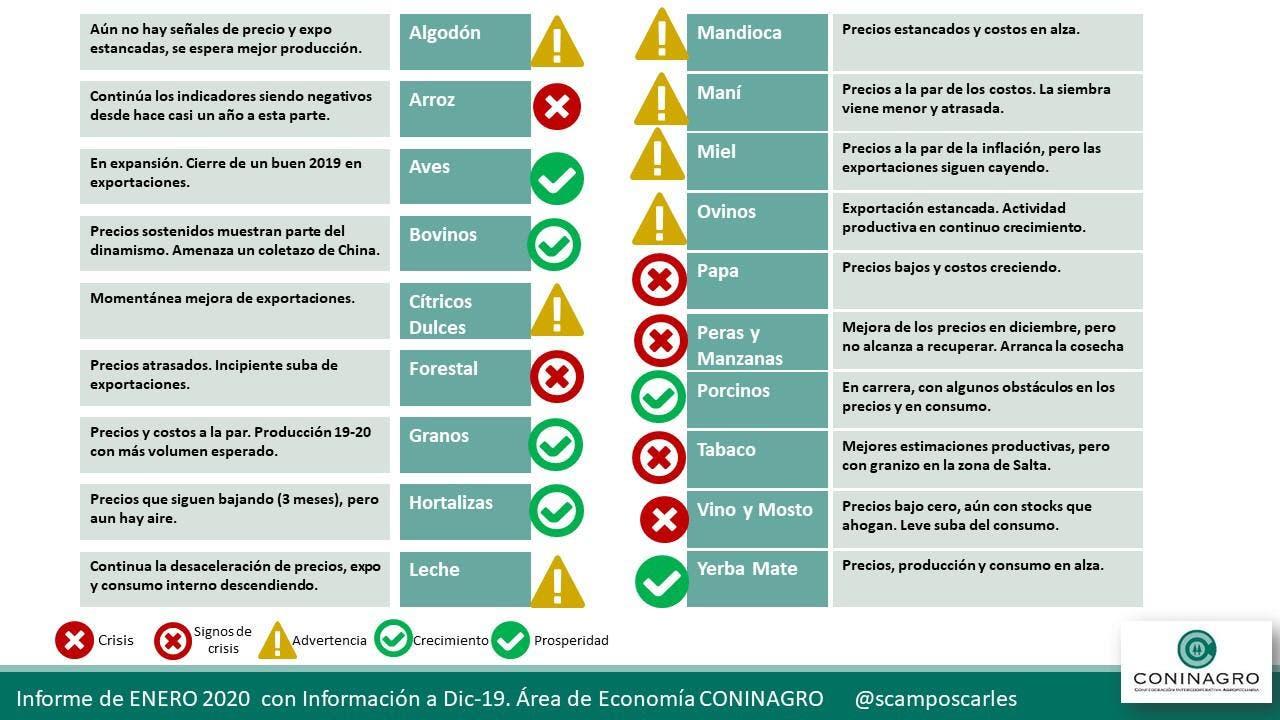 El semáforo de las economías regionales