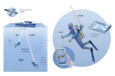 El sistema llamado Aqua-Fi usa lseres y luces LED para crear una red de comunicacin inalmbrica bajo el agua
