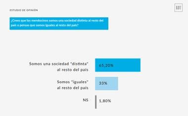 El 65% de los encuestados dijo que Mendoza es una sociedad distinta al resto del país