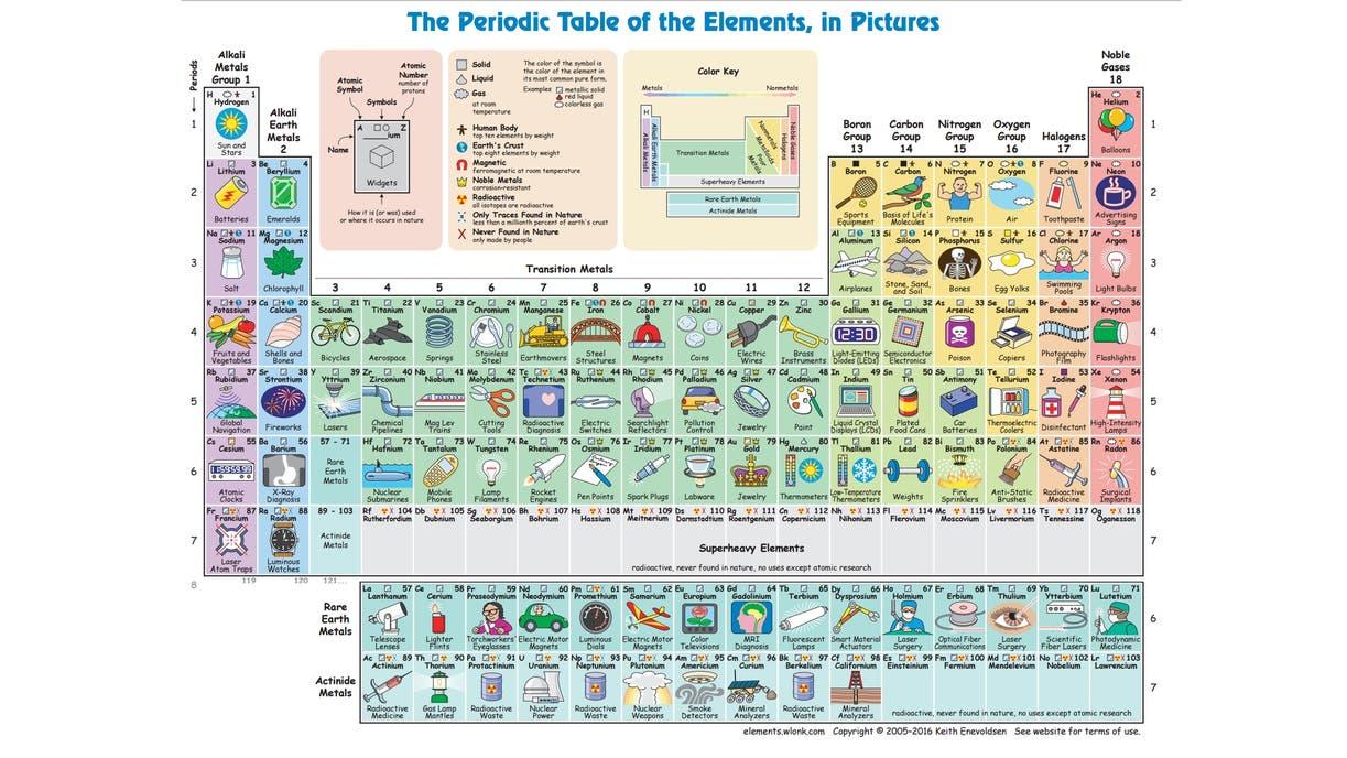 La tabla peridica que te dice para qu sirve cada elemento la adems de las ilustraciones la tabla incluye una segunda hoja en la que los recuadros urtaz Choice Image