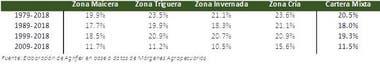 El desvío estándar de las variaciones interanuales de los precios de la tierra agrícola