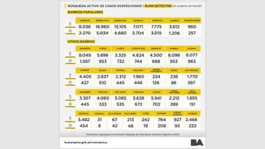 Las cifras del Plan Detectar en Barrios