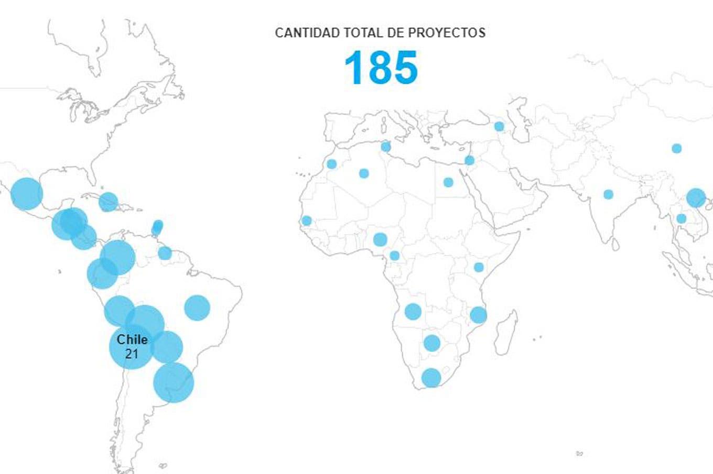 Resultado de imagen para INTA PRINCIPALES DESTINOS DE LA COOPERACIÓN TÉCNICA INTERNACIONAL Chart