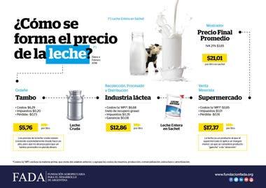 Cómo se forma el precio de la leche