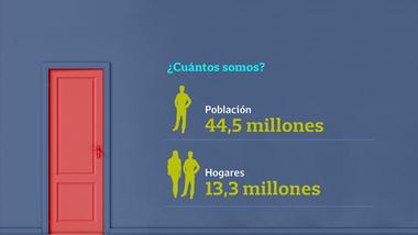 El Indec estima que en 2018, en la Argentina viven 44,5 millones personas que conforman 13,3 millones de hogares