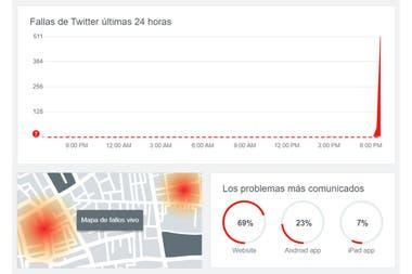 Downdetector es uno de los sitios que permite verificar que la falla de Twitter es generalizada
