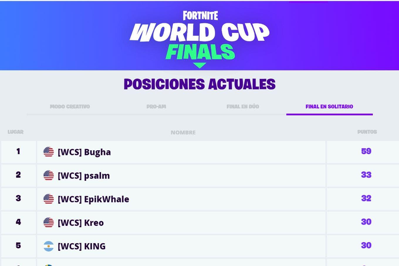 Thiago Lapp quedó quinto en el Mundial de Fortnite y ganó casi un millón de dólares